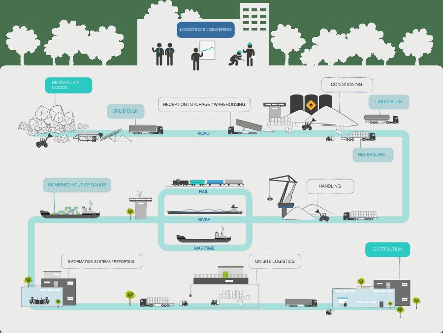 Steering of flows - Logways