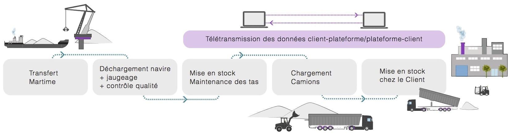 Gestion de Plateforme de Distribution - Réalisations - Logways