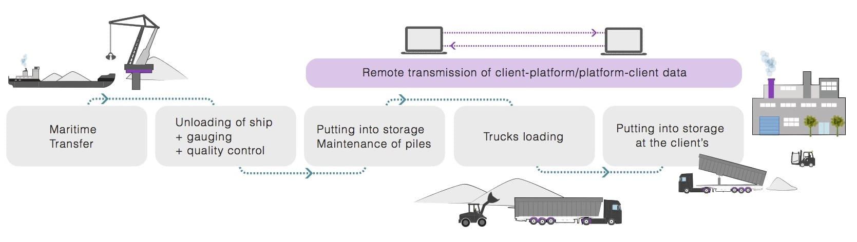 Managing a Distribution Platform - Achievements - Logways