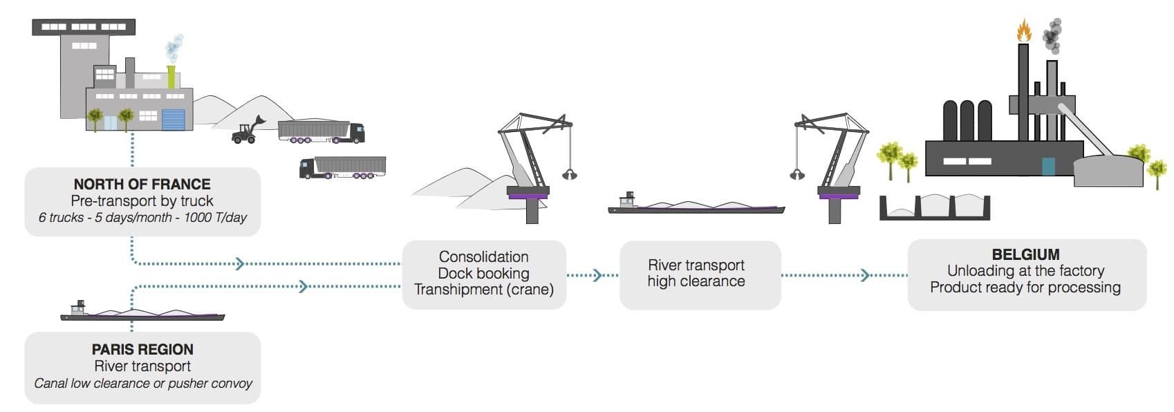 achievement - Rail Transport - Logways