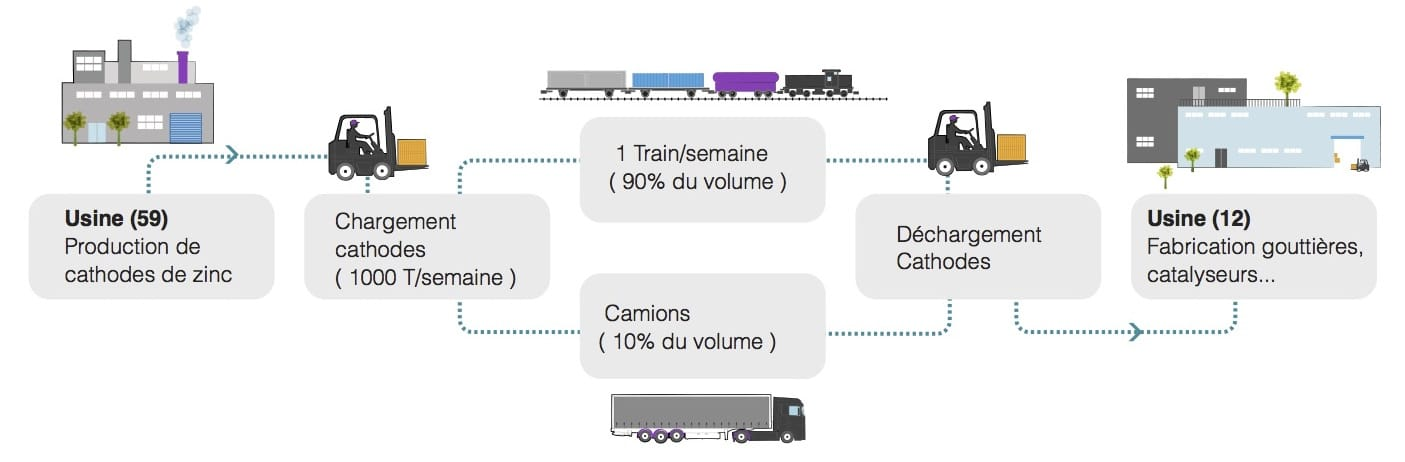 Réalisation - Transport par le rail - Logways